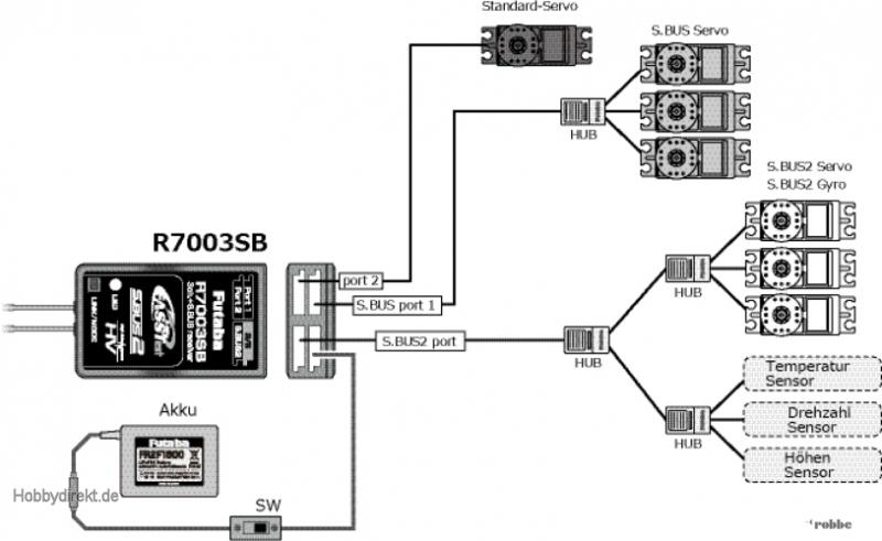 Empf. R7003SB 2,4 GHz FASSTes Futaba  F1004 1-F1004